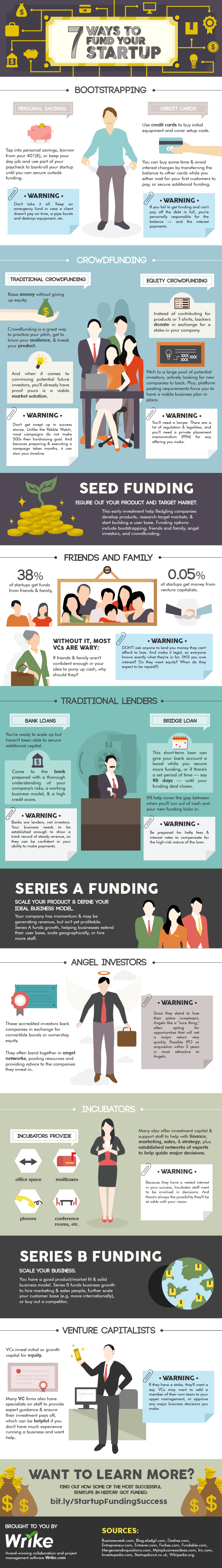 7 Ways to Fund Your Startup